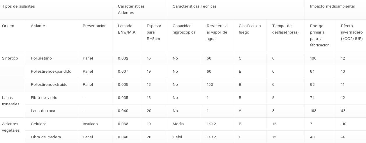 Caracter sticas y ventajas del aislamiento de celulosa - Mejores aislantes termicos ...